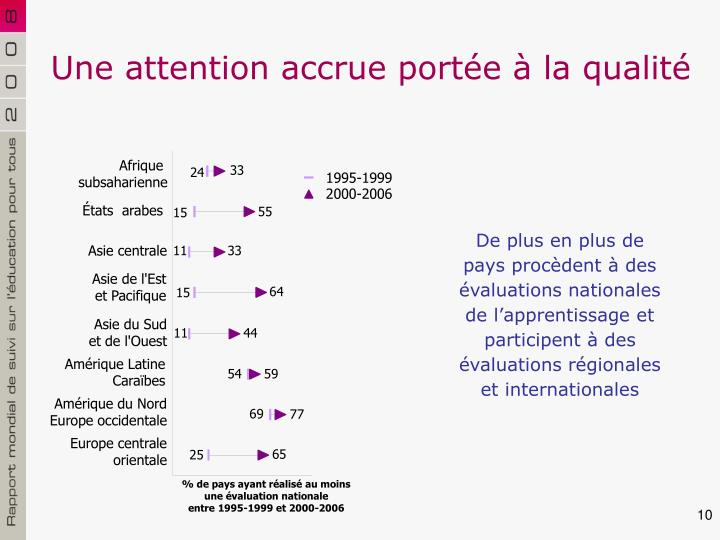 Une attention accrue portée à la qualité