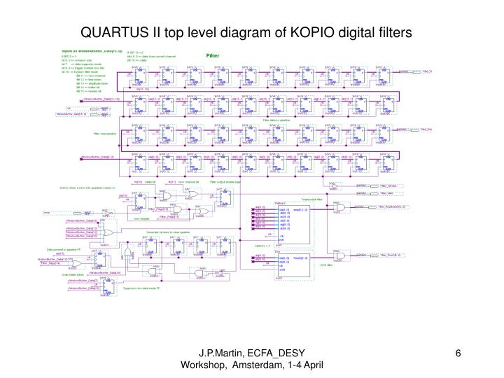QUARTUS II top level diagram of KOPIO digital filters