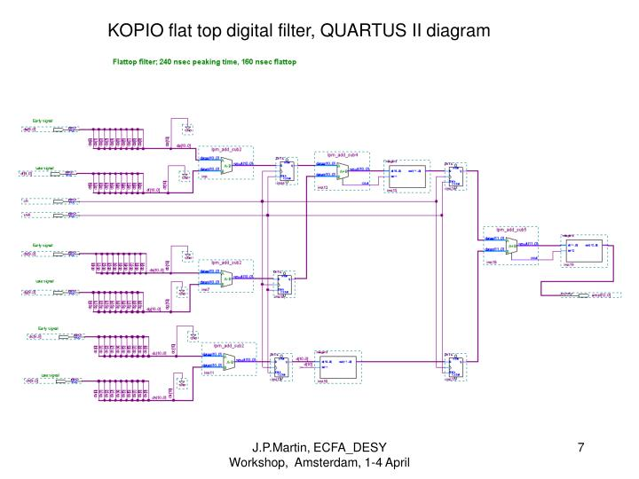 KOPIO flat top digital filter, QUARTUS II diagram