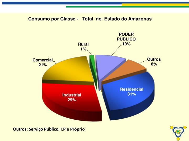 Outros: Serviço Público, I.P e Próprio