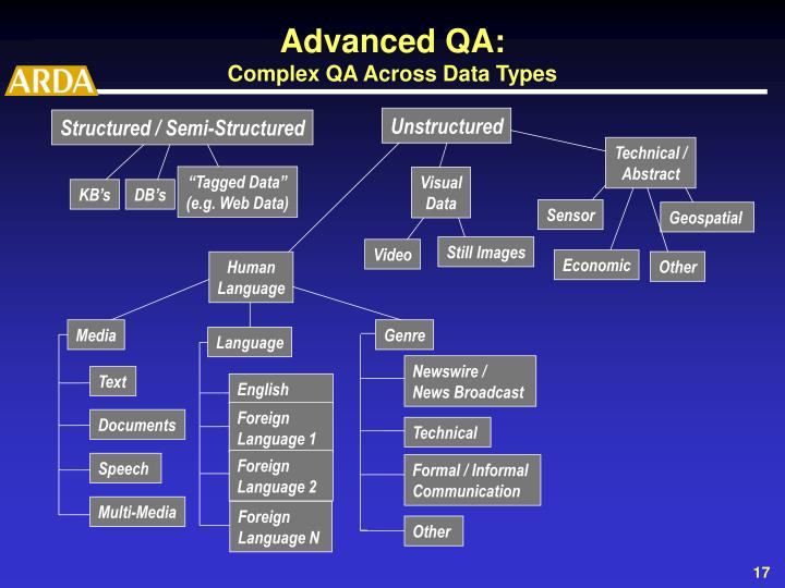 Structured / Semi-Structured