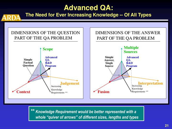 DIMENSIONS OF THE QUESTION