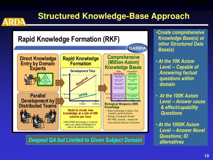 Structured Knowledge-Base Approach