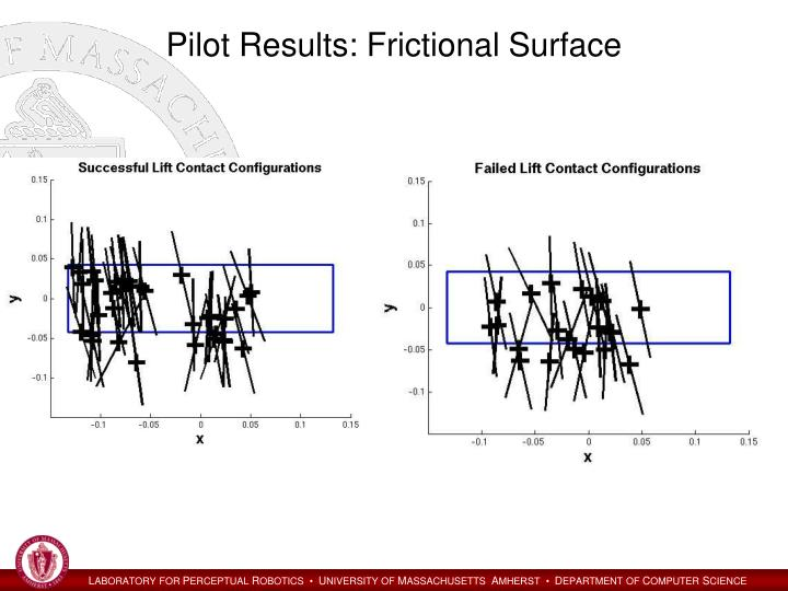 Pilot Results: Frictional Surface