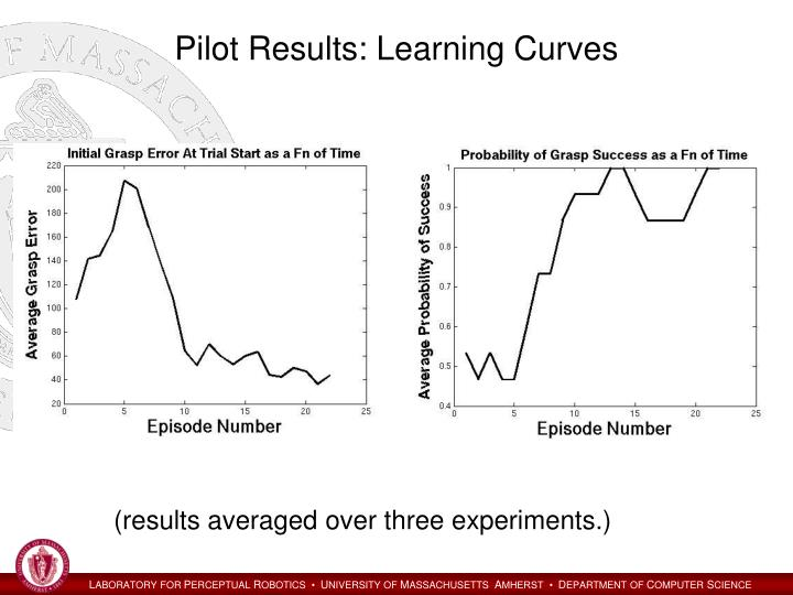 Pilot Results: Learning Curves