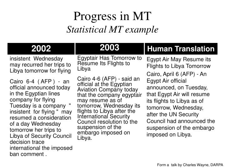 Progress in MT