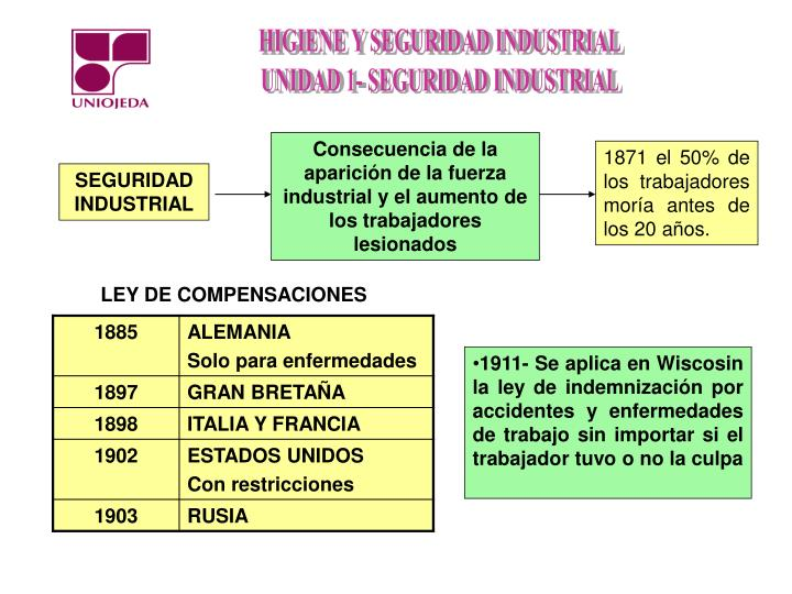 Consecuencia de la aparición de la fuerza industrial y el aumento de los trabajadores lesionados
