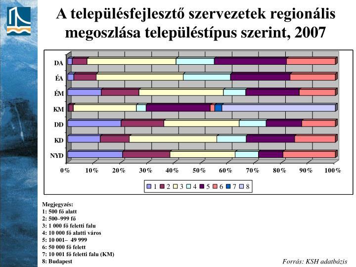 A településfejlesztő szervezetek regionális megoszlása településtípus szerint, 2007