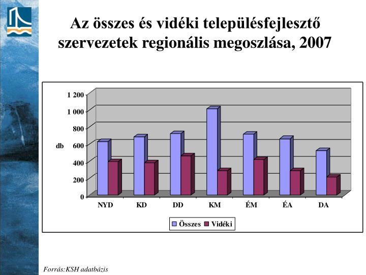 Az összes és vidéki településfejlesztő szervezetek regionális megoszlása, 2007
