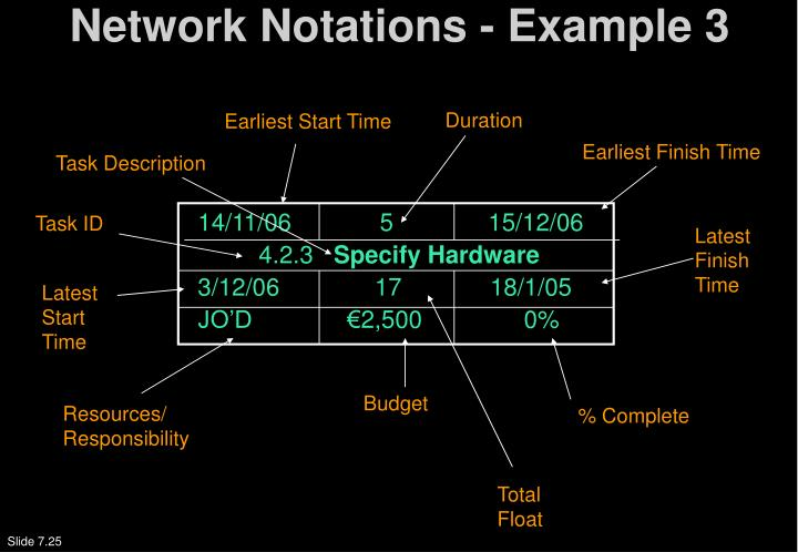 Network Notations - Example 3