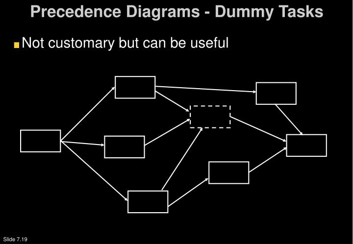 Precedence Diagrams - Dummy Tasks