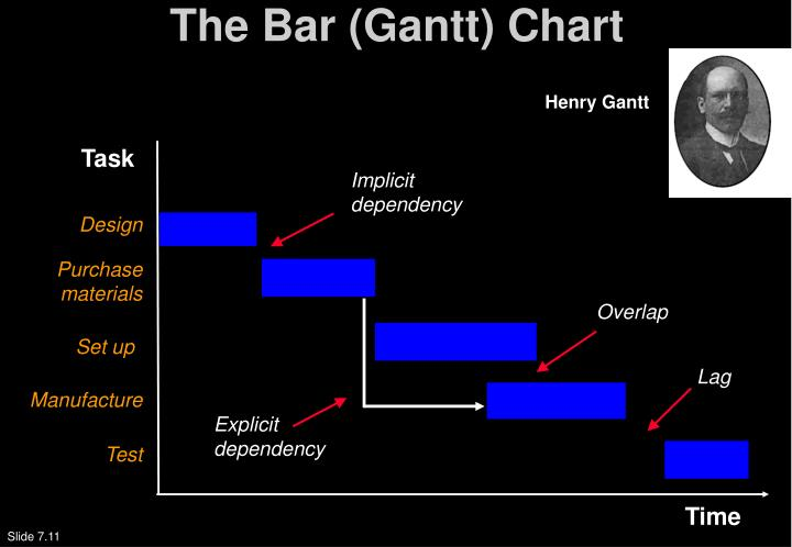 The Bar (Gantt) Chart