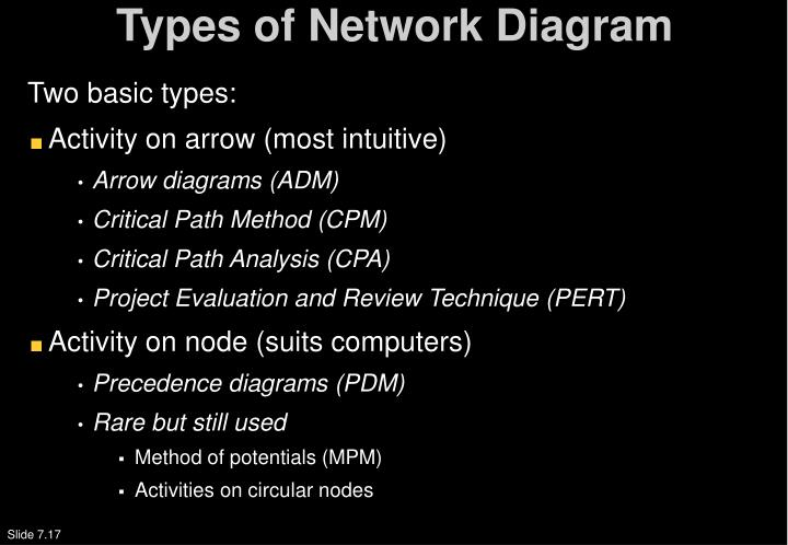 Types of Network Diagram