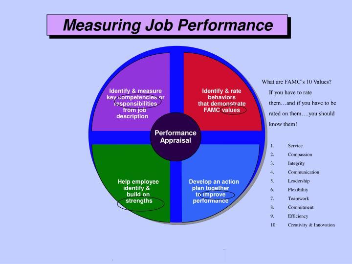 Identify & measure