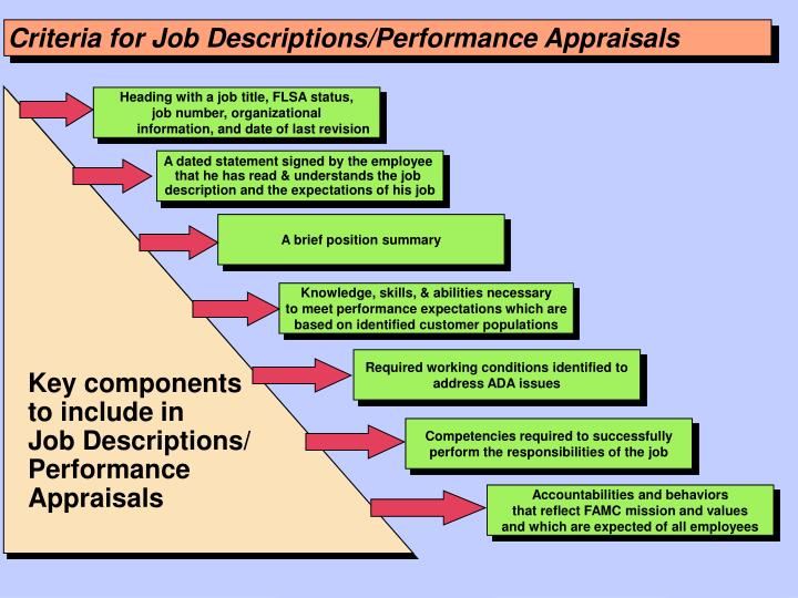 Criteria for Job Descriptions/Performance Appraisals
