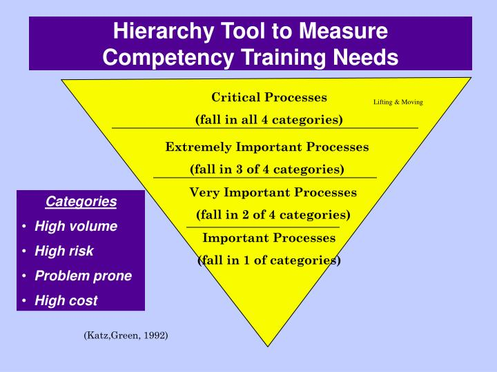 Hierarchy Tool to Measure