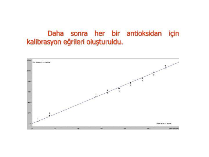 Daha sonra her bir antioksidan için  kalibrasyon eğrileri oluşturuldu.