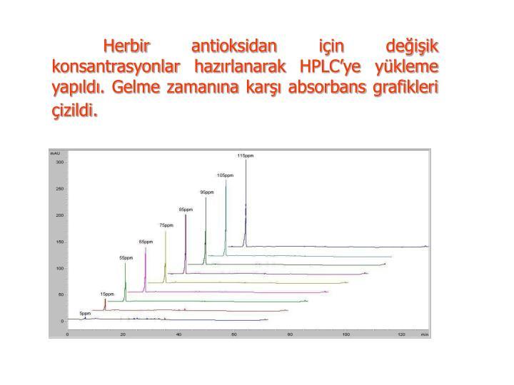Herbir antioksidan için değişik konsantrasyonlar hazırlanarak HPLC'ye yükleme yapıldı. Gelme zamanına karşı absorbans grafikleri çizildi.