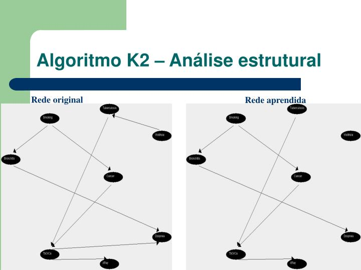Algoritmo K2 – Análise estrutural