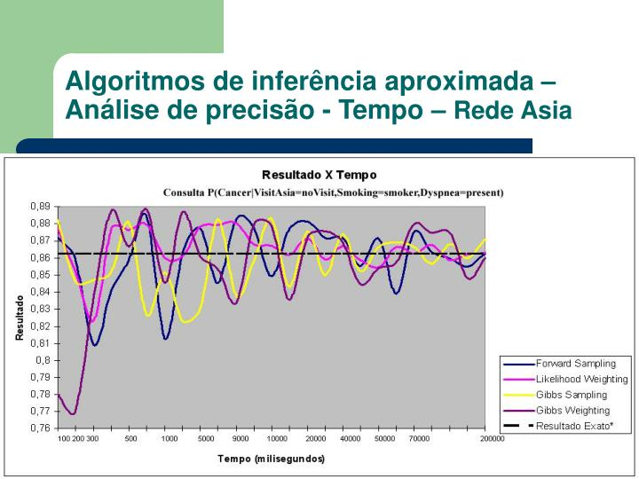 Algoritmos de inferência aproximada – Análise de precisão - Tempo –