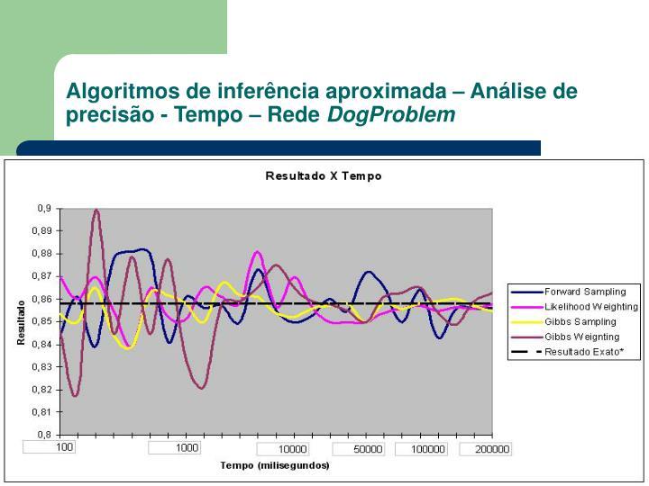 Algoritmos de inferência aproximada – Análise de precisão - Tempo – Rede