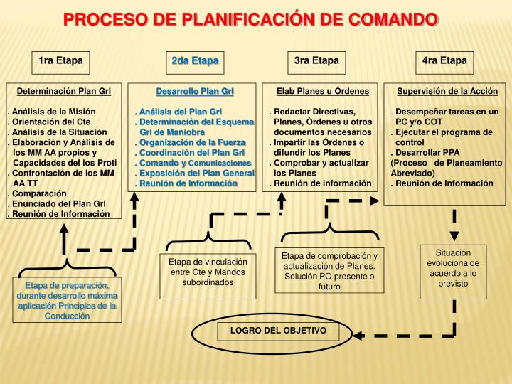 PROCESO DE PLANIFICACIÓN DE COMANDO
