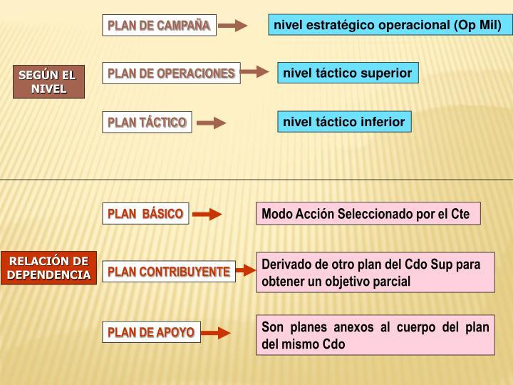 nivel estratégico operacional (Op Mil)