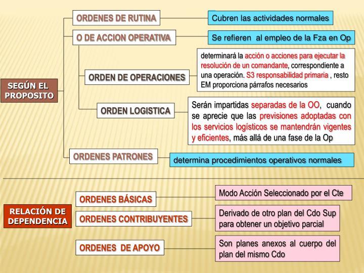 ORDENES DE RUTINA