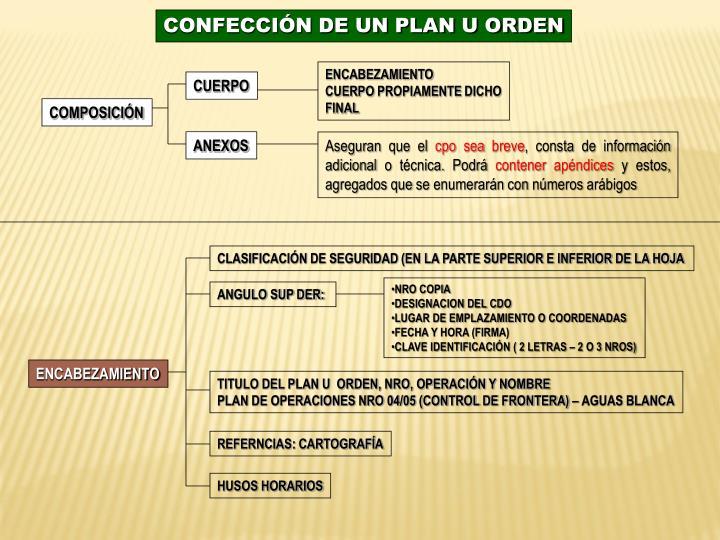 CONFECCIÓN DE UN PLAN U ORDEN