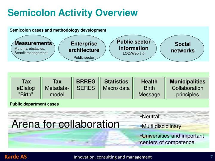 Semicolon Activity Overview