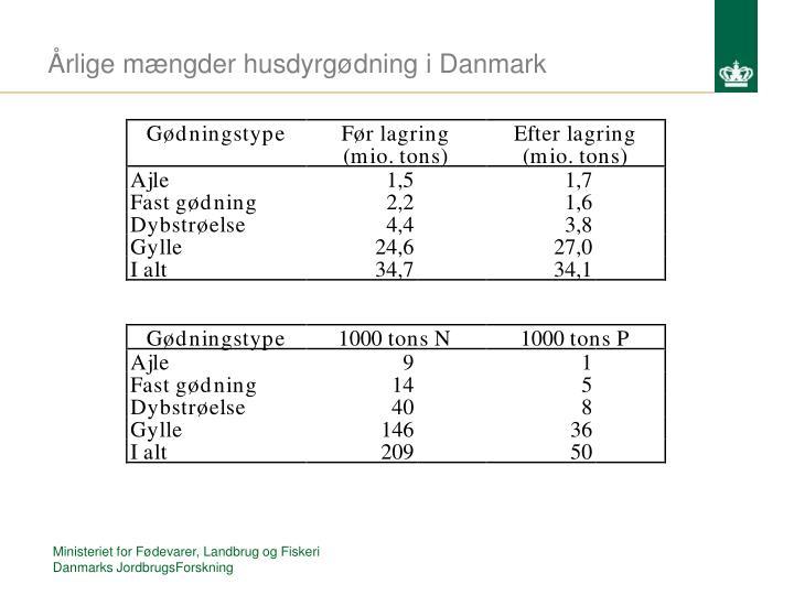 Årlige mængder husdyrgødning i Danmark