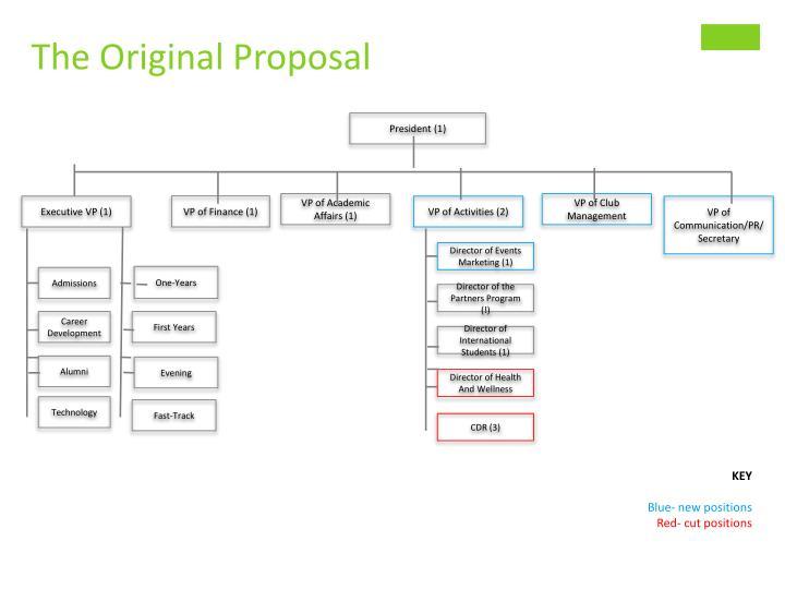 The Original Proposal