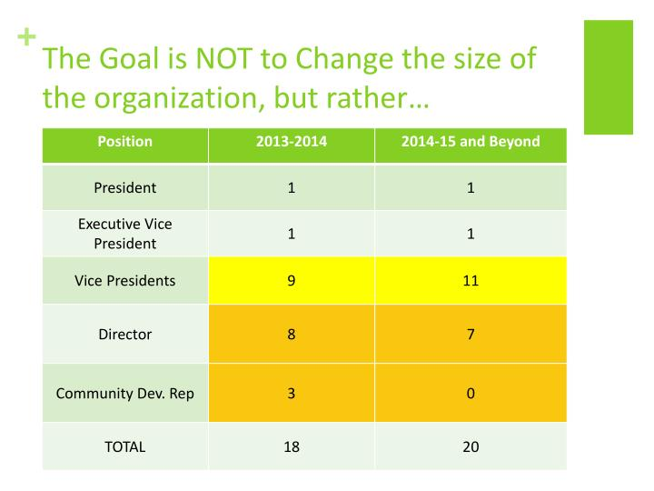 The Goal is NOT to Change the size of the organization, but rather…
