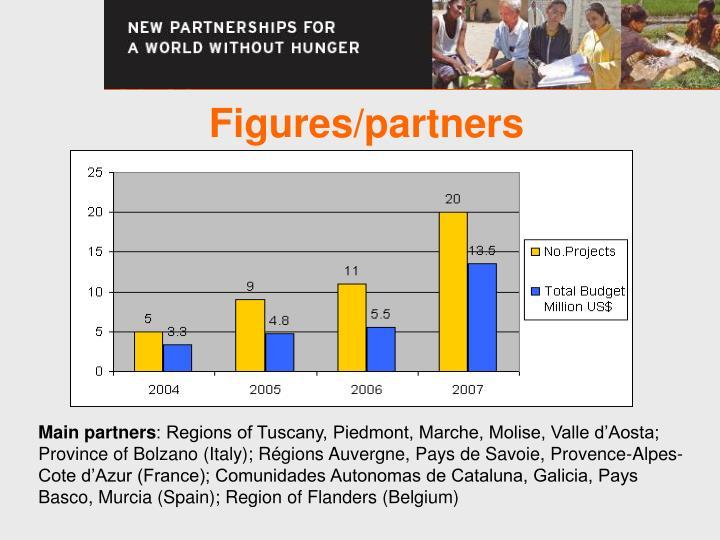 Figures/partners
