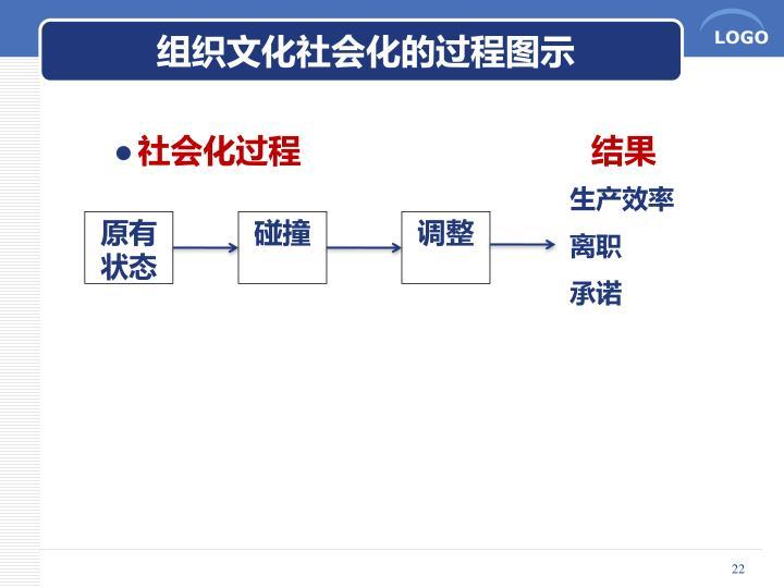 组织文化社会化的过程图示