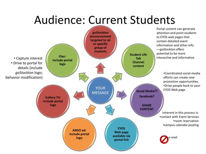 Audience: Current Students