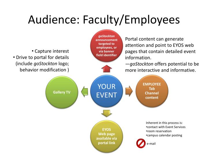 Audience: Faculty/Employees