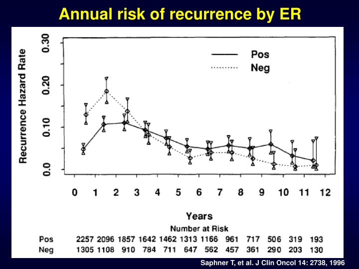 Annual risk of recurrence by ER