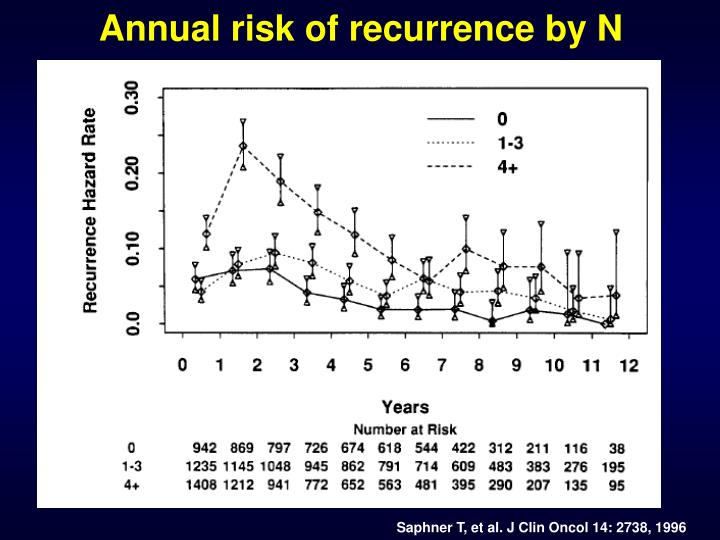 Annual risk of recurrence by N