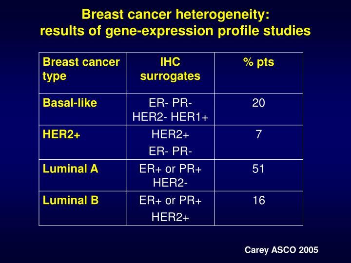 Breast cancer heterogeneity: