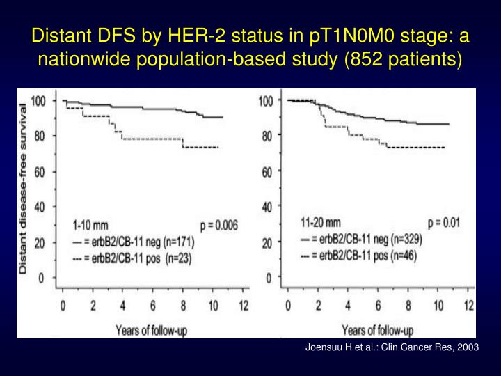 Distant DFS by HER-2 status in pT1N0M0 stage: a nationwide population-based study (852 patients)