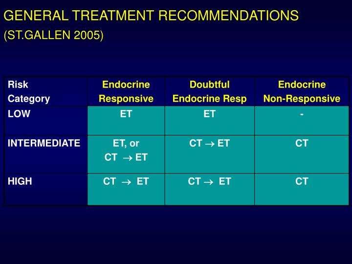 GENERAL TREATMENT RECOMMENDATIONS