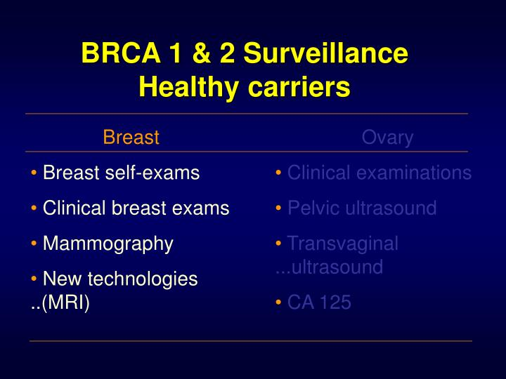 BRCA 1 & 2 Surveillance Healthy carriers