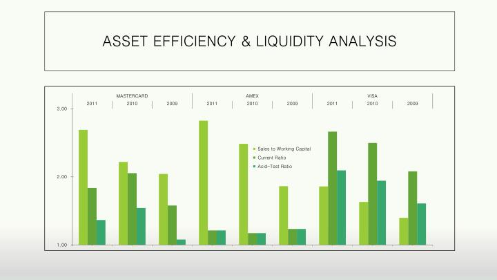 ASSET EFFICIENCY & LIQUIDITY ANALYSIS