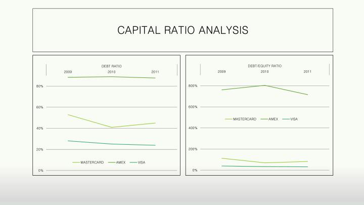 CAPITAL RATIO ANALYSIS