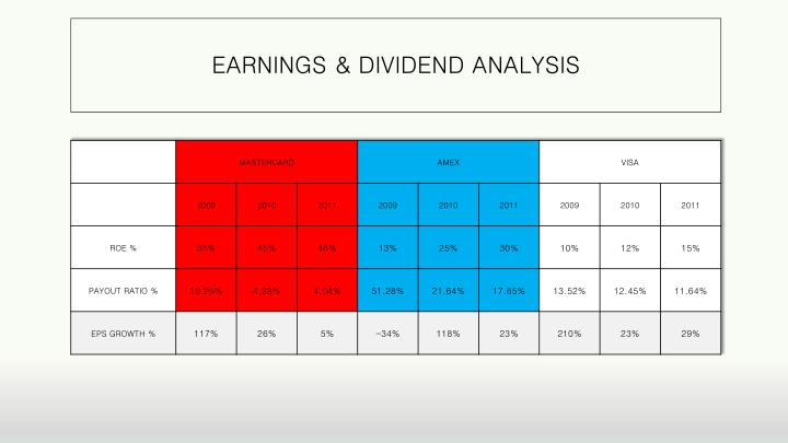 EARNINGS & DIVIDEND ANALYSIS