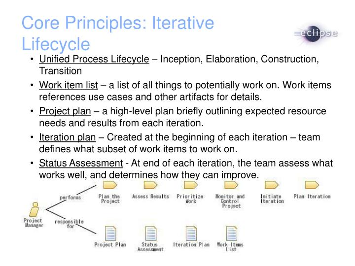 Core Principles: Iterative Lifecycle