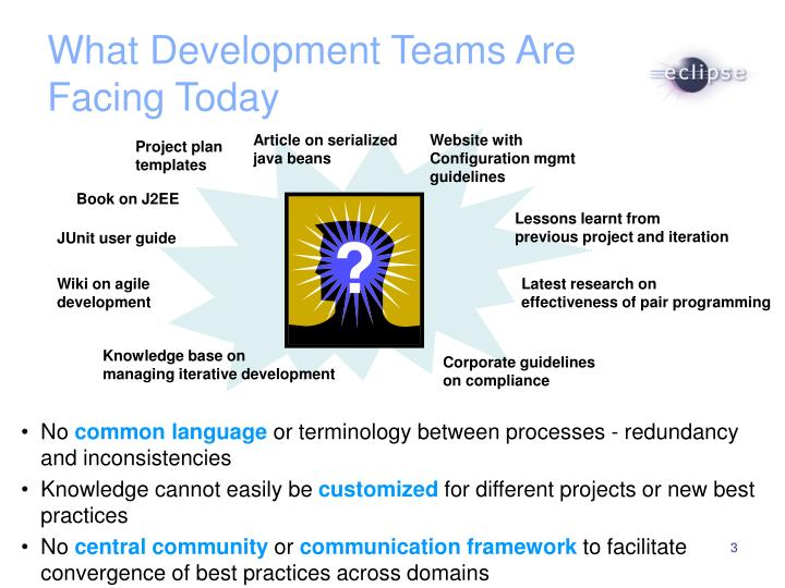 What Development Teams Are Facing Today