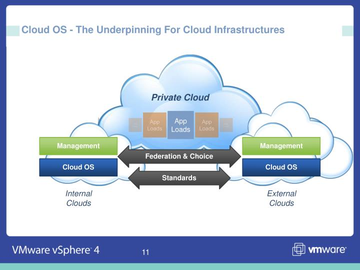Cloud OS - The Underpinning For Cloud Infrastructures