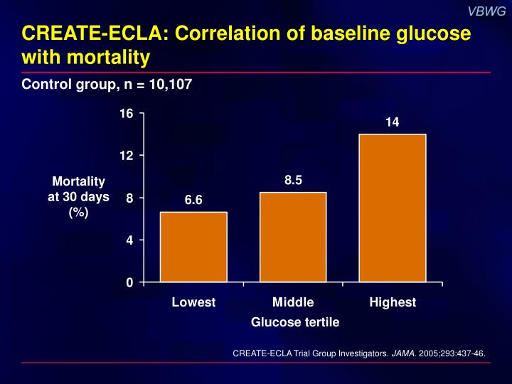 CREATE-ECLA: Correlation of baseline glucose with mortality
